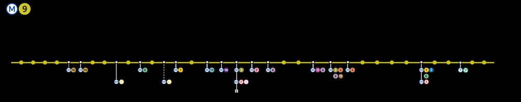 Ligne de métro 9 de Paris